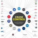 These Giant Corporations Dominate The Global Auto Industry