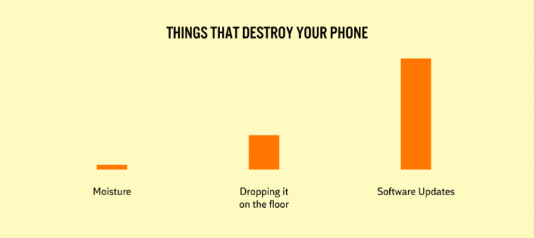 things that destroy your phone