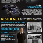 Total Cost Of Being Batman
