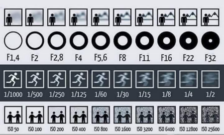 great chart for beginners that want to get a basic understanding of how aperture, shutter speed and ISO