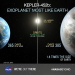 Kepler-452b 12th Possible Earth Twin